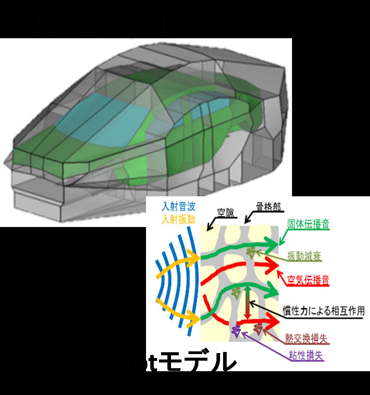 HSEA法とBiotモデルにより防音弱点解析が可能